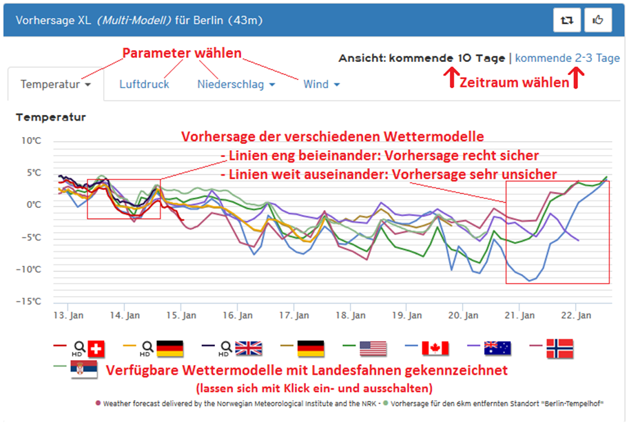 rostock wetter 14 tage